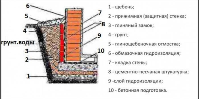 Устройство стены погреба