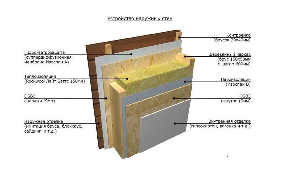 Правильное устройство внешней стены дома